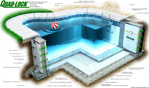Quad-Lock ICF Pool Details with Sider-Crete Sider-Proof Product