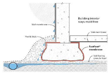 Fab-Form Fastfoot Prevents Rising Damp, Fabric Formwork for concrete footings and pad edging in CO